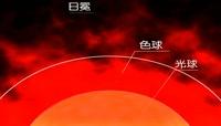 太阳大气结构