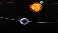 二分二至时地球的位置与黄赤交角